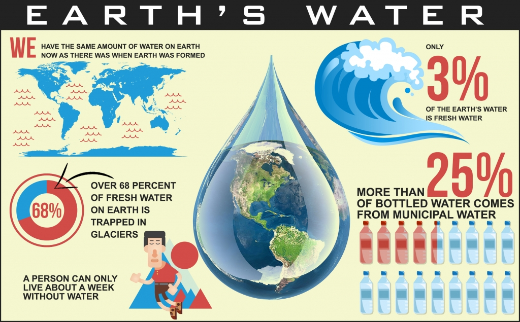 Phoenix water facts infographic