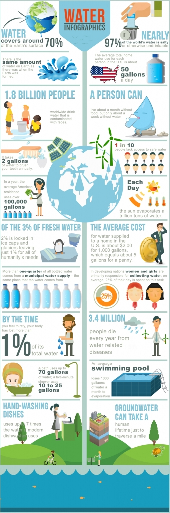 clean drinking water is important