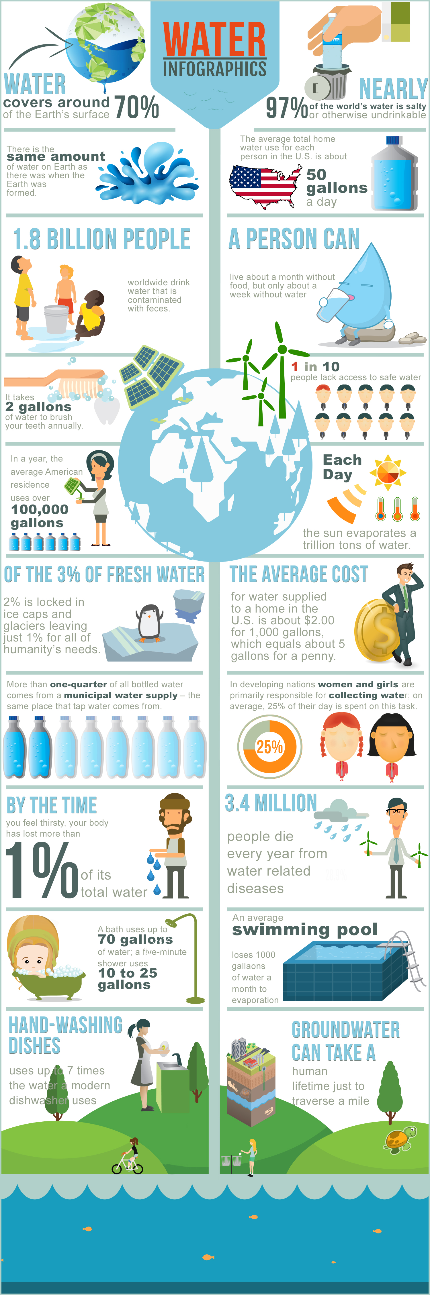 20 Water Facts infographic
